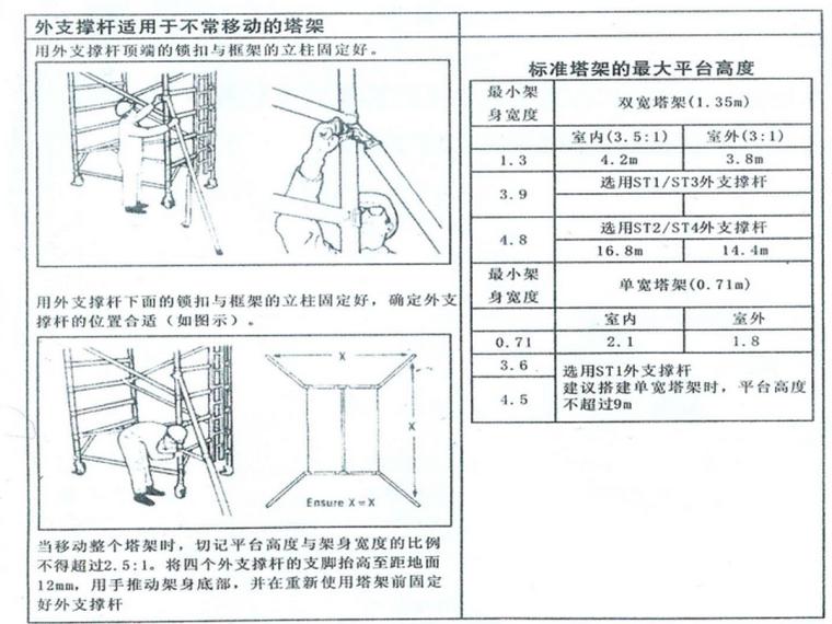 移动式脚手架操作说明3