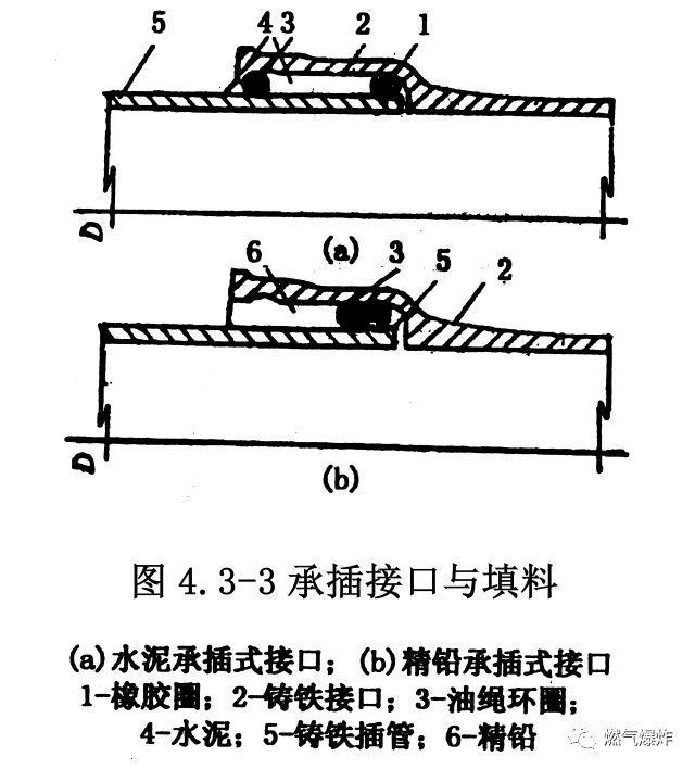 [干货分享]燃气管道工程上篇(室外燃气管道安装技术要点)_5