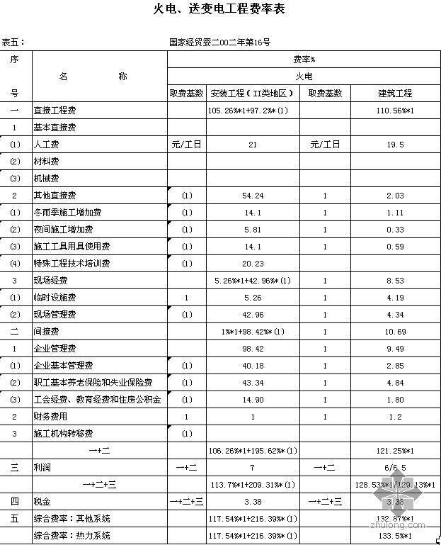 贵州某热电站电力工程概算书