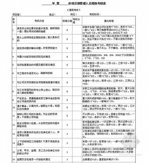 建筑工程项目部管理人员绩效考核表