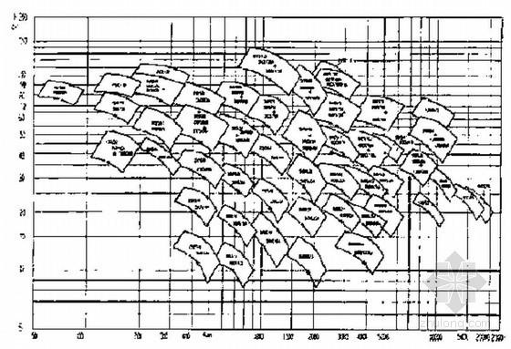 离心泵综合型谱图