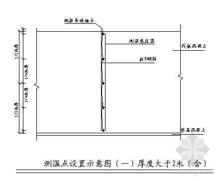 大体积砼测温点设置和插头保护示意图