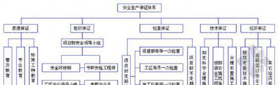 安全生产保证体系框图