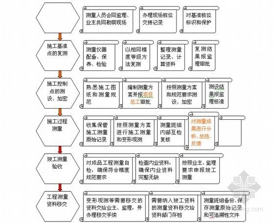 建设工程项目测量员工作流程图(5页)