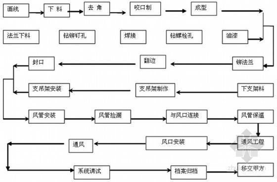 [广州]知名制药厂房净化工程技术标103页