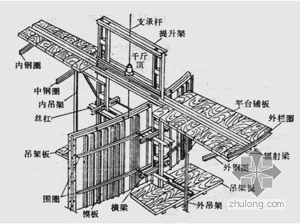 河南某焦化厂原煤仓滑模施工方案