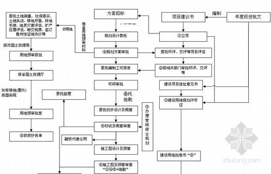 [江苏]项目管理公司企业管理制度汇编(131页、流程图)