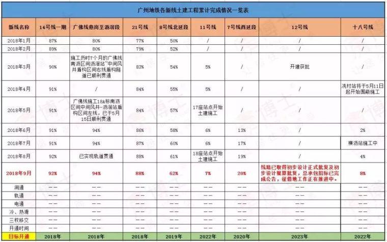 广东大手笔!广州再开工6条地铁,深圳在建17条,东莞投资330亿!_3