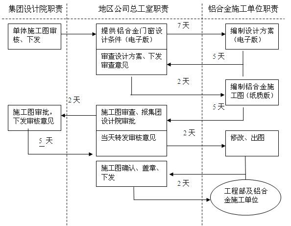 知名房地产公司项目部操作手册(217页,图表丰富)_7