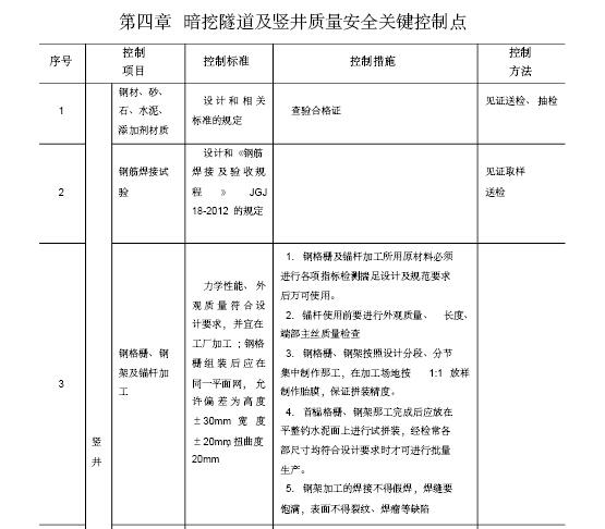 城市轨道交通工程质量安全控制要点(115页)
