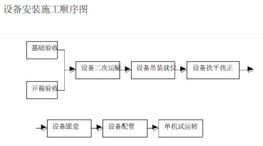 某工程多连体空调施工方案(127页)