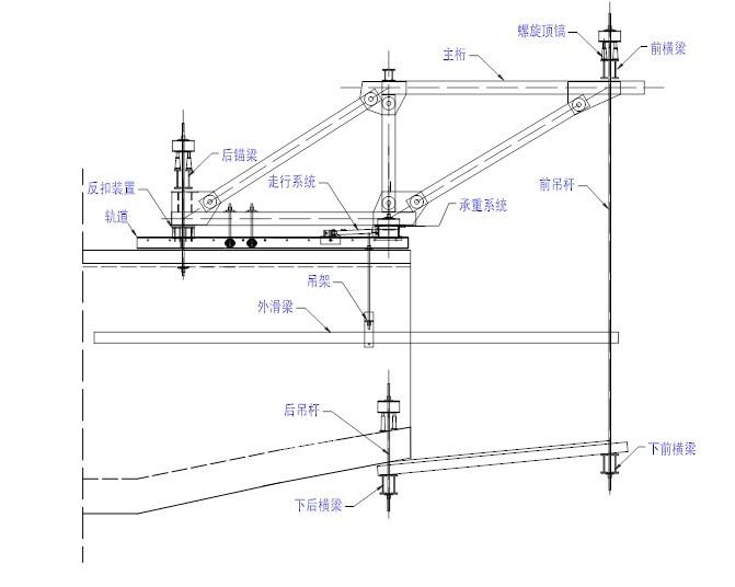 连续梁挂篮悬浇施工技术管理(PPT,82页)-挂篮系统图示注释