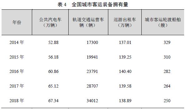 [数据]2018年交通运输行业发展统计公报_11