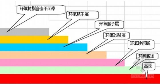 [甘肃]住宅楼工程环氧砂浆自流平地坪施工方案
