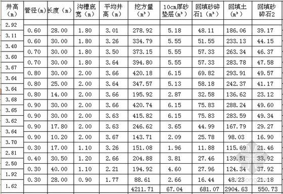 市政管网土方工程计算表