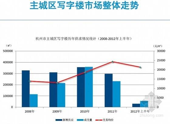 [杭州]2012年房地产市场分析报告