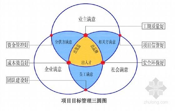 中国建筑项目管理实例经验交流总结(156页 32个案例)