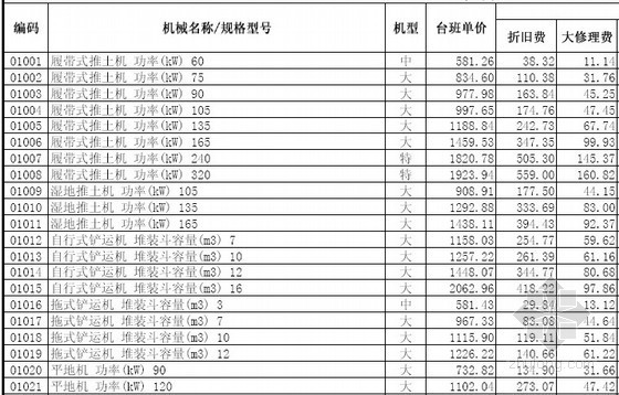 山东省建设工程施工机械台班单价表(2013年)