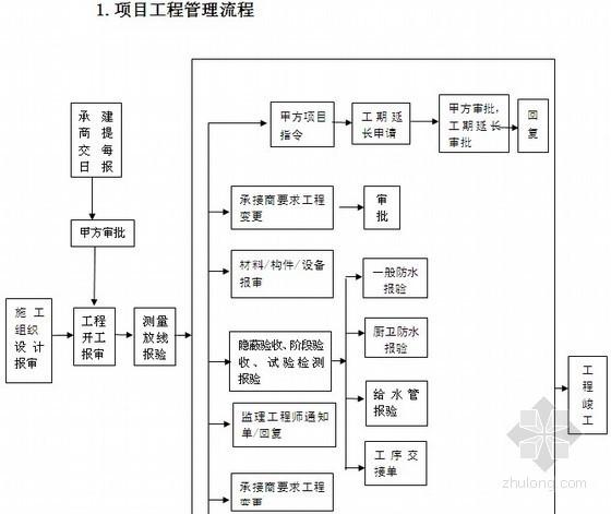 房地产项目工程管理及组织施工管理流程与表格大全(58页)