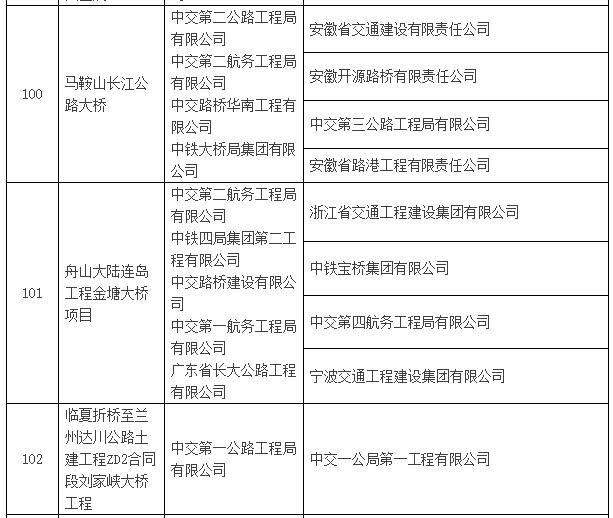 2016~2017年度第一批中国建设工程鲁班奖入选名单公示-建筑工程鲁班奖名单19.png