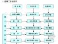 铁路工程全程监理规划271页(路基、桥梁、隧道、四电)