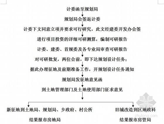 房地产公司全套管理制度(岗位职责/流程图)图表121页