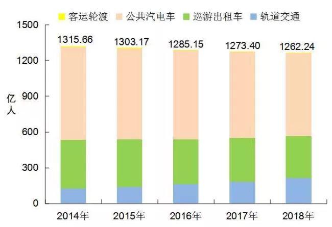 [数据]2018年交通运输行业发展统计公报_19