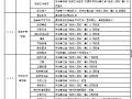 【全国】建设PPP工程招标文件范本(共53页)