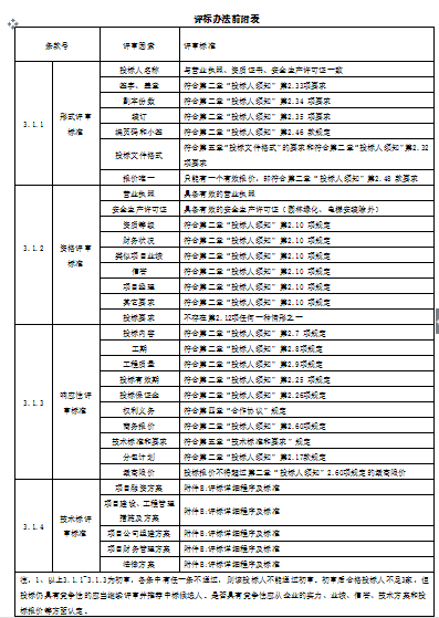 ppp项目建设工程管理资料下载-[全国]建设PPP工程招标文件范本(共53页)