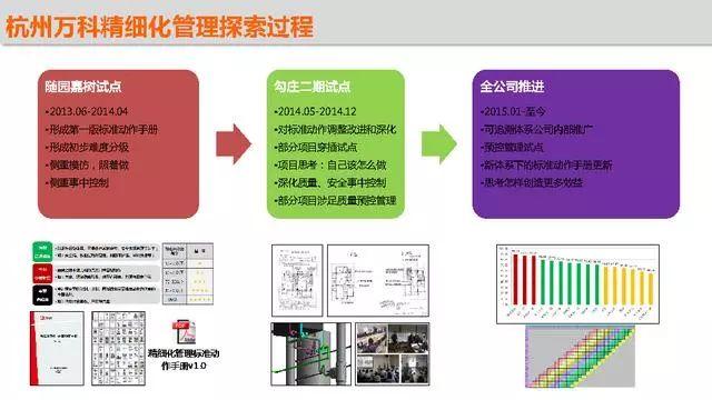 精细化施工管理在万科的应用,安全质量施工过程管理!_31
