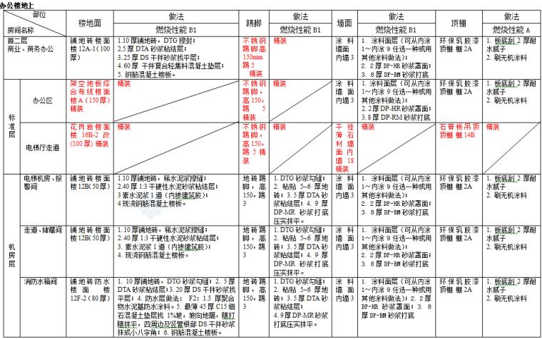 高层办公楼及商业楼项目装饰装修施工方案(60页)