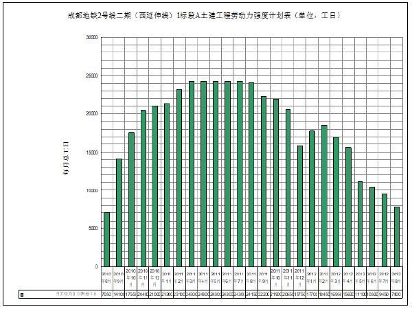 成都地铁二期工程施工组织设计(247页)