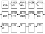 深圳地铁装饰施工组织设计(158页)