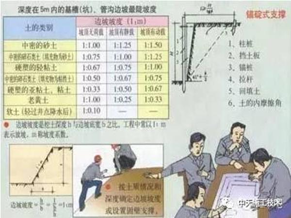 基坑支护漫画施工_1