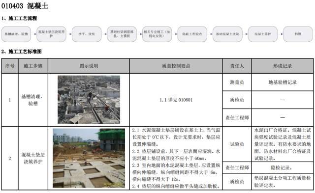 建筑工程施工工艺质量管理标准化指导手册_62