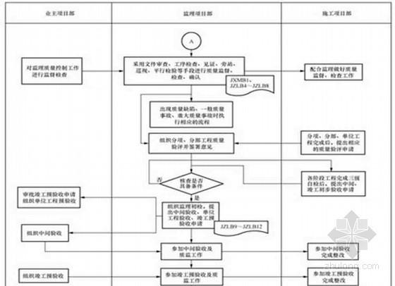变电站土建工程监理细则(详细)