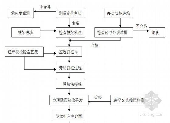 [江苏]住宅工程PHC管桩监理实施细则