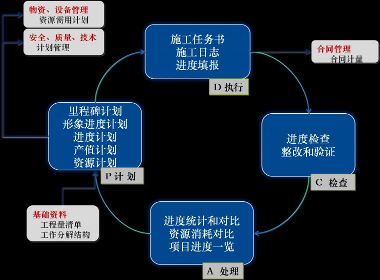 工程进度管理如何有效应用BIM系统?