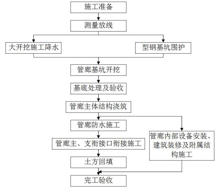 [山西]市政道路地下综合管廊工程施工组织设计(5条管廊)