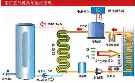空气能热泵原理_3