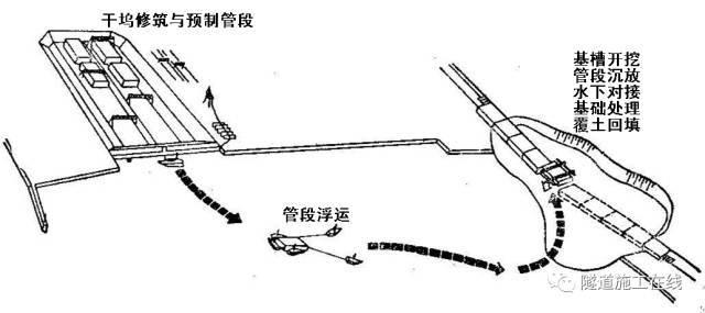 沉管法施工工艺(上)