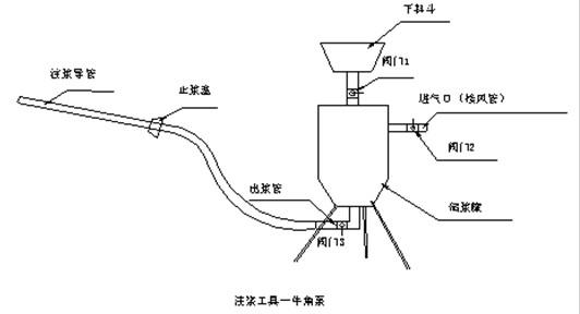暗挖隧道内加固支护技术_4