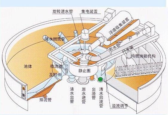 养殖场废水处理设备选好工艺很关键