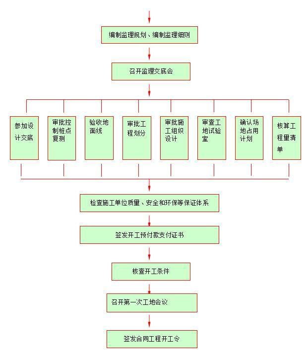 施工准备阶段监理工作流程图