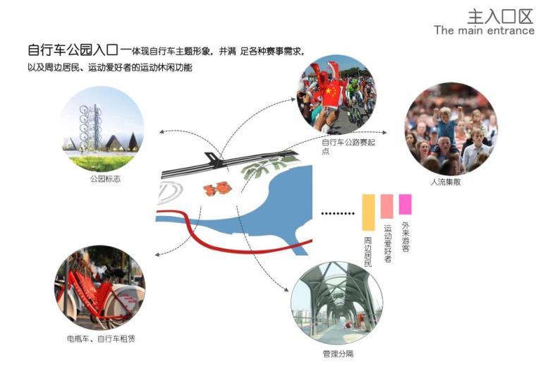 [上海]陈家镇自行车公园景观方案设计(PDF+134页)-主入口区