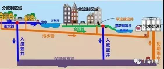 103m地下墙施工、42m超深覆土盾构,这个工地究竟有多少极限挑战