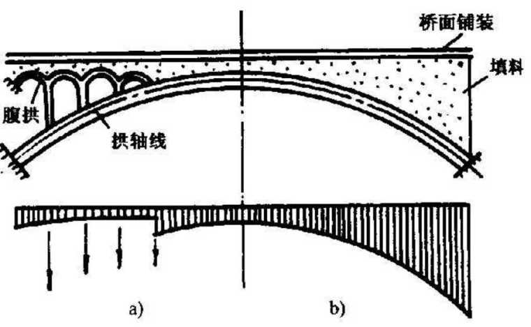 桥梁工程之拱桥上部结构课件PPT(103页)
