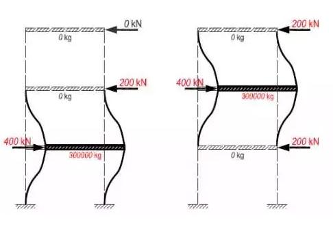 地震力计算(五)之多自由度体系的质量、刚度、自振周期_1