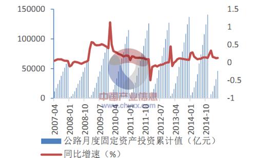 2015年中国建筑工程行业发展现状及投资前景分析[图]_7