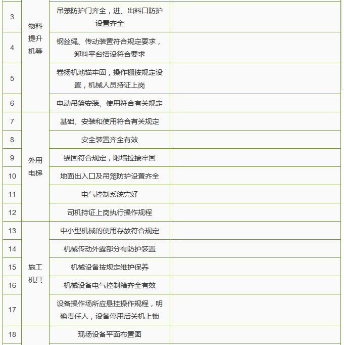 建筑施工单位节后复工10个安全检查表_15